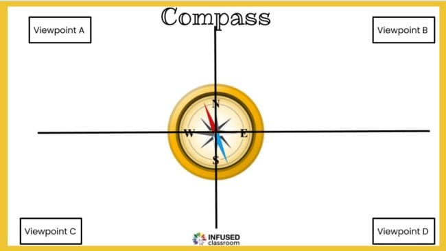 Jamboard divided into four parts, centered with a compass
