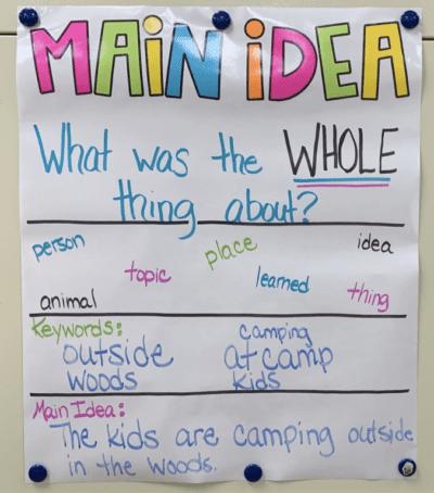 Keywords main idea anchor chart