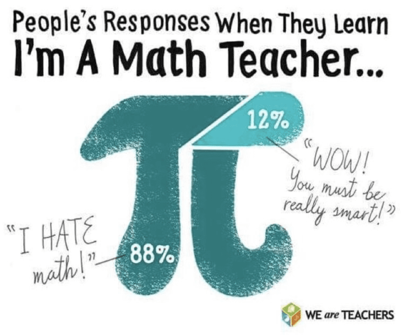 """""""People's responses when they learn I'm a math teacher.. 88% I hate math, 12% wow you must really be smart"""""""