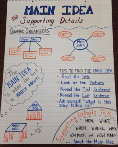 Main idea graphic organizer and tips anchor chart