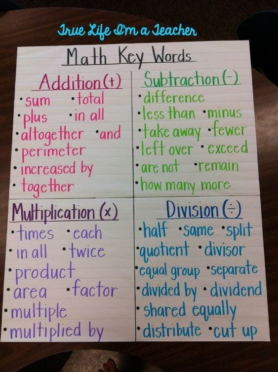 Anchor chart of math key words.