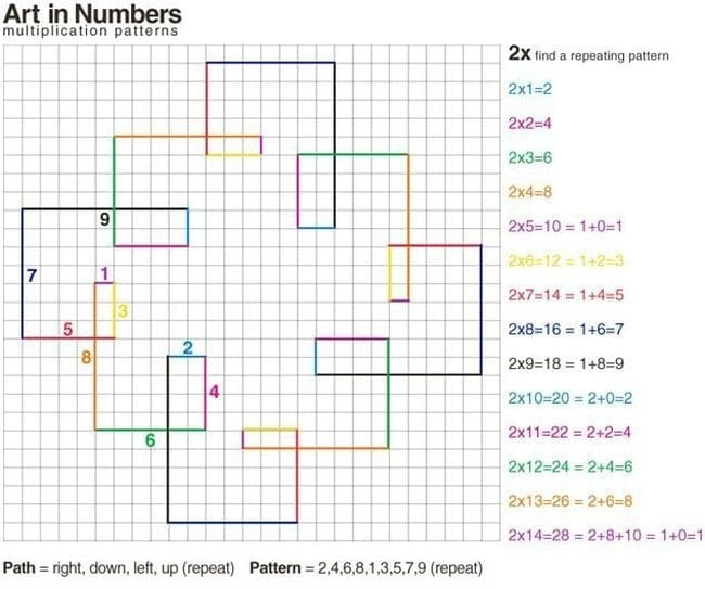 A series of colorful lines making a geometric pattern on graph paper (Math Puzzles)