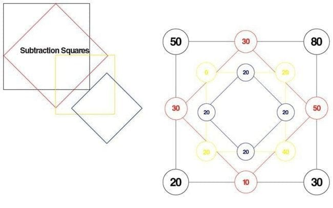 Concentric squares with numbers in the corners and along the sides (Math Puzzles)