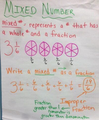explaining mixed number anchor chart