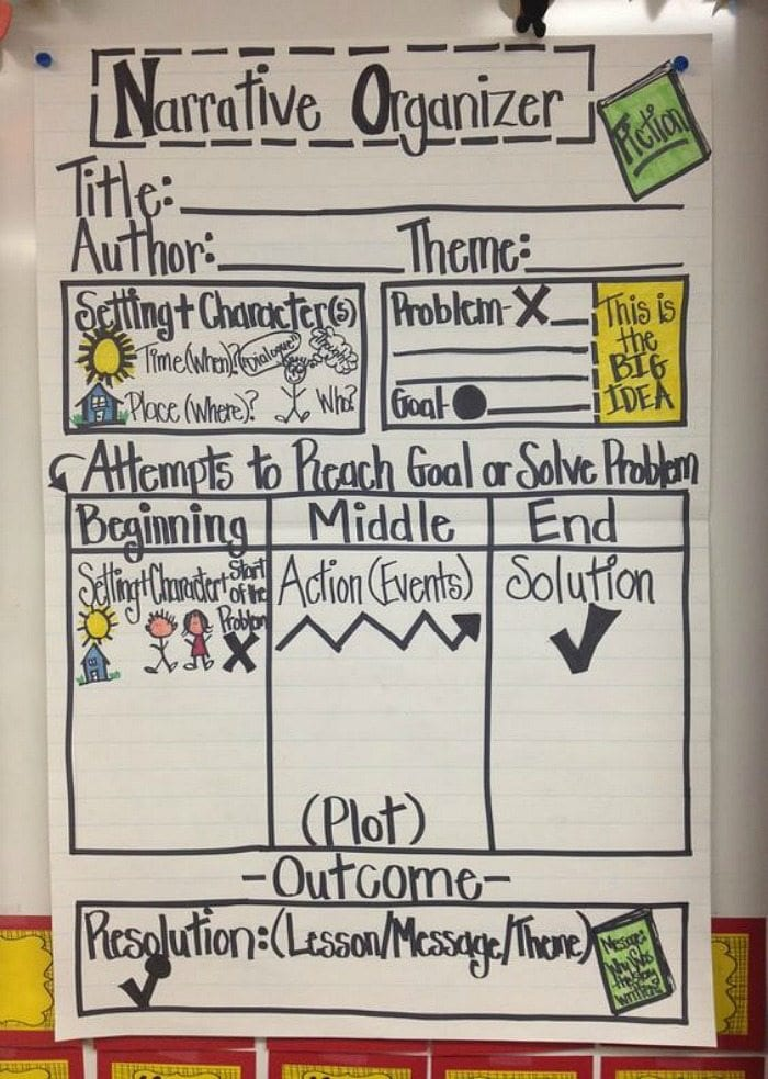 Narrative Organizer writing anchor chart with steps for organizing the writer process