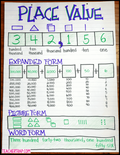 Place value anchor chart showing numbers in different forms