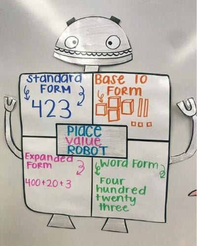 Place value robot anchor chart