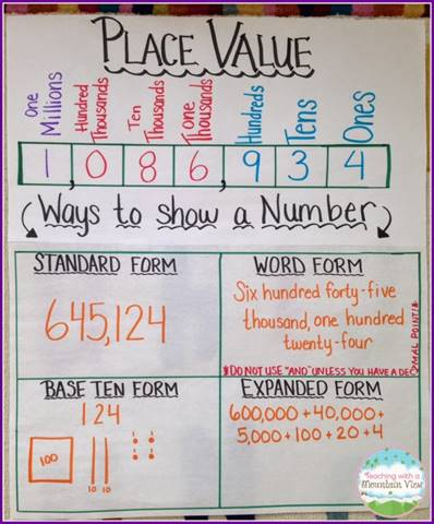 Place Value anchor chart displaying ways to show a number