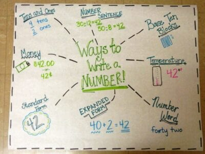 Ways to write a number place value anchor chart