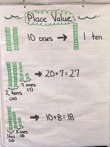 Teaching place value with blocks on this anchor chart