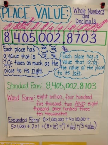 Place value anchor chart with decimals