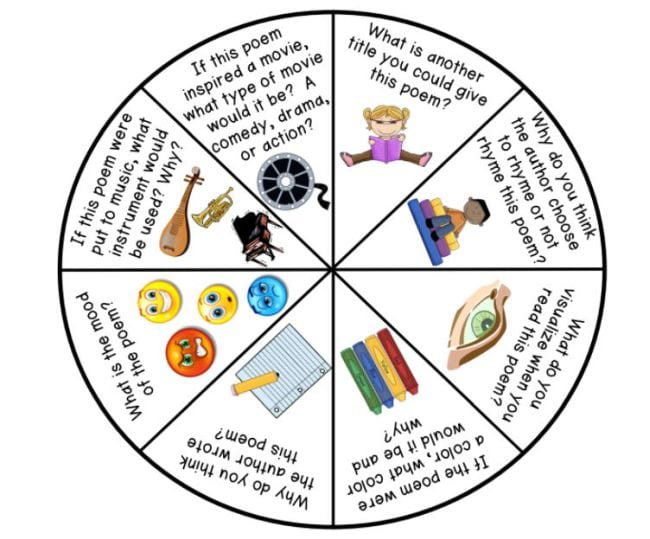 Printable spinner with discussion questions about poetry