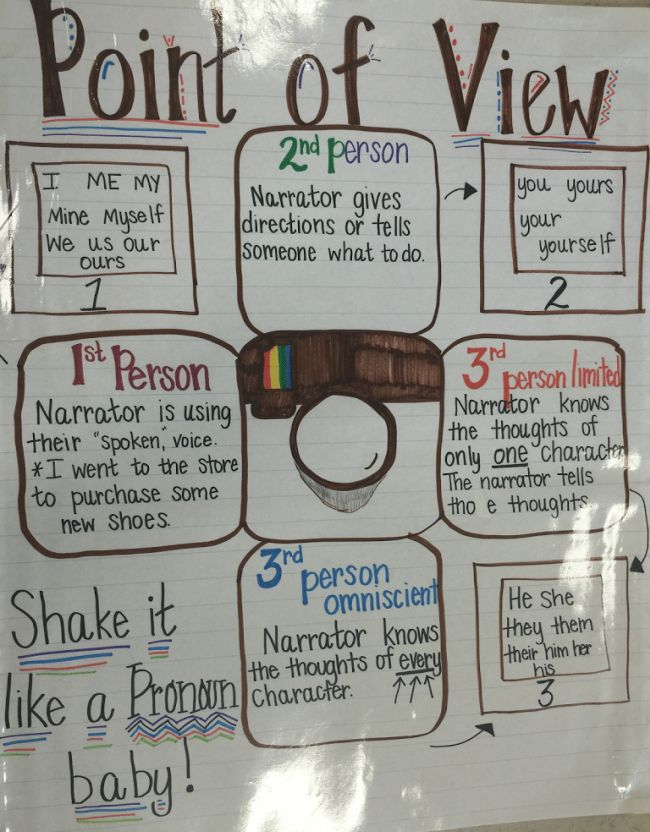 Point of View anchor chart with a camera image in the center
