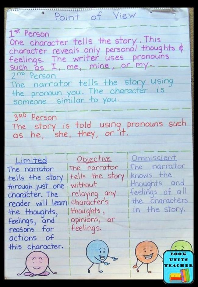 Detailed point of view anchor chart including first, second, and third person, with third person limited, omniscient, and objective types
