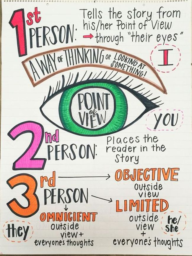 Point of View anchor chart with a large eye in the middle