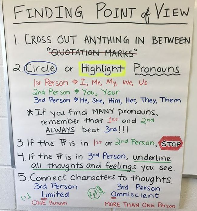 Finding point of view anchor chart with steps for determining the story's point of view