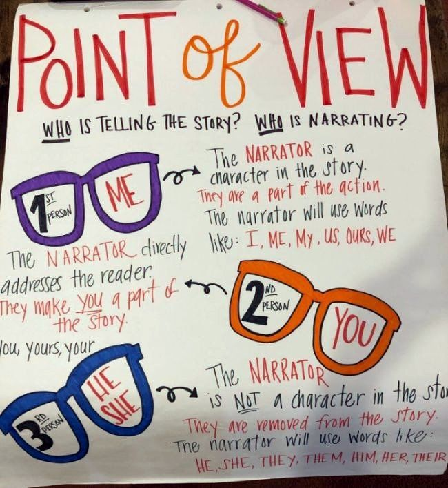 Point of View anchor chart using eyeglasses to represent different points of view