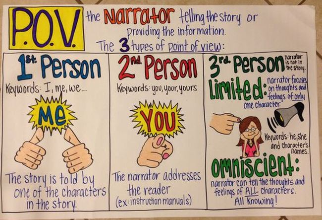 Point of view anchor chart with illustrations to explain the types of POV