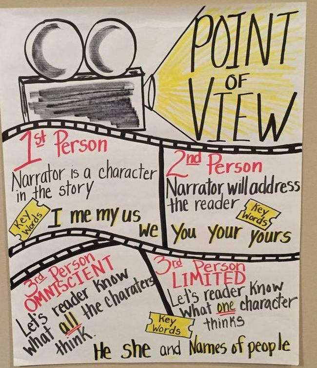 Movie themed point of view anchor chart