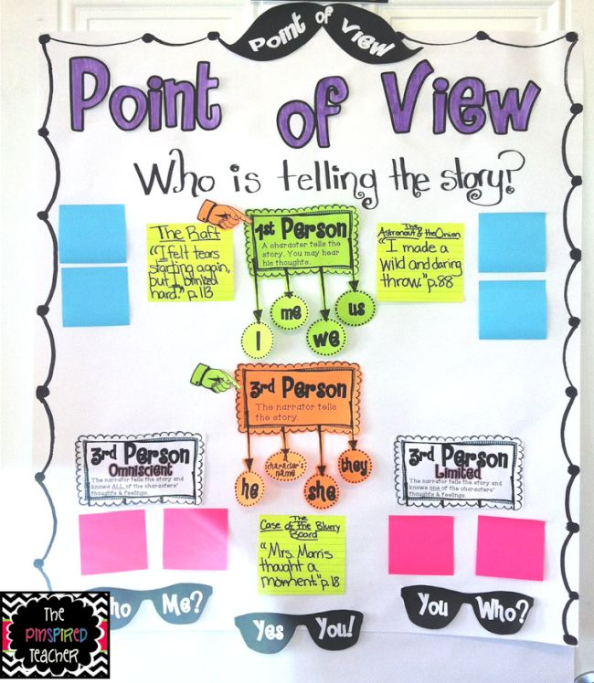 Colorful point of view anchor chart with blank sticky notes for examples