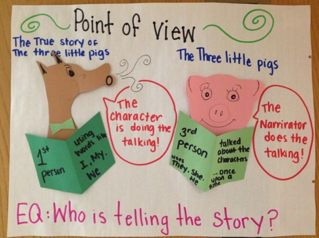 Point of View anchor chart with big bad wolf and three little pigs