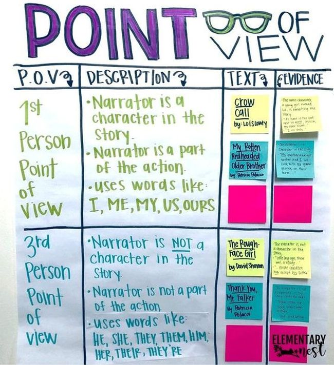 Point of view anchor chart with room for text examples and evidence