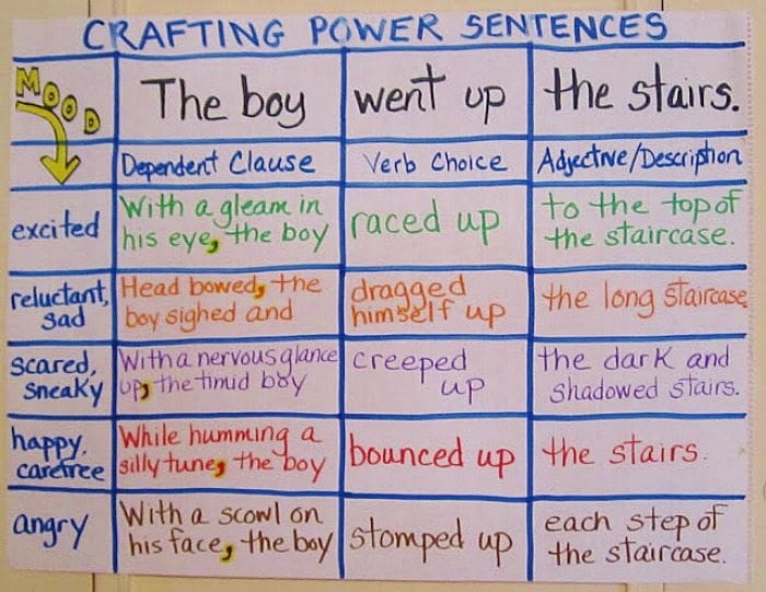 Power Sentences anchor chart breaking a sentence into parts and showing how to make them stronger