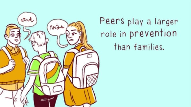 Peers play a larger role in prevention than families.