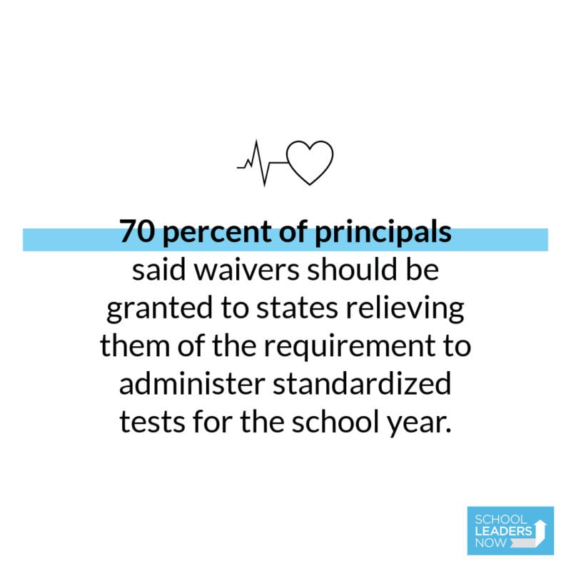 70 percent of respondents said waivers should be granted to states relieving them of the requirement to administer standardized tests for the school year.