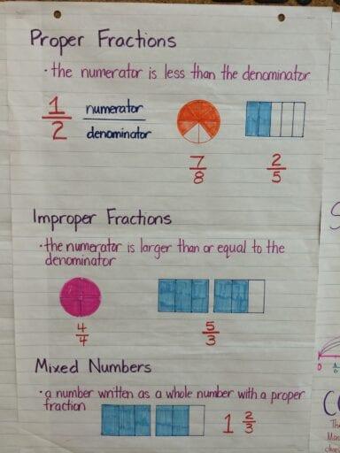 proper and improper fractions anchor chart