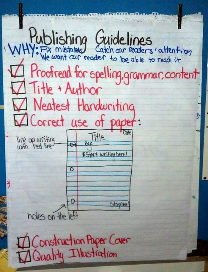 Publishing Guidelines anchor chart with items like proofread, title and author, and neatest handwriting