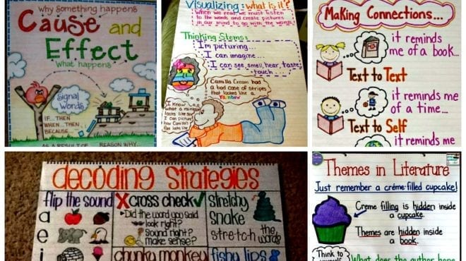 Five examples of colorful reading comprehension anchor charts