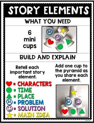 Printout of reading comprehension activity using plastic cups with symbols on them