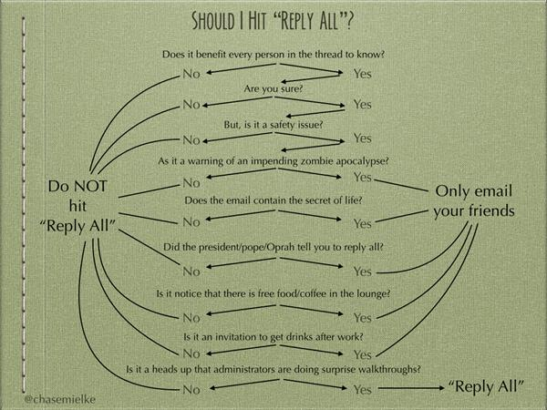 reply-all-flow-chart
