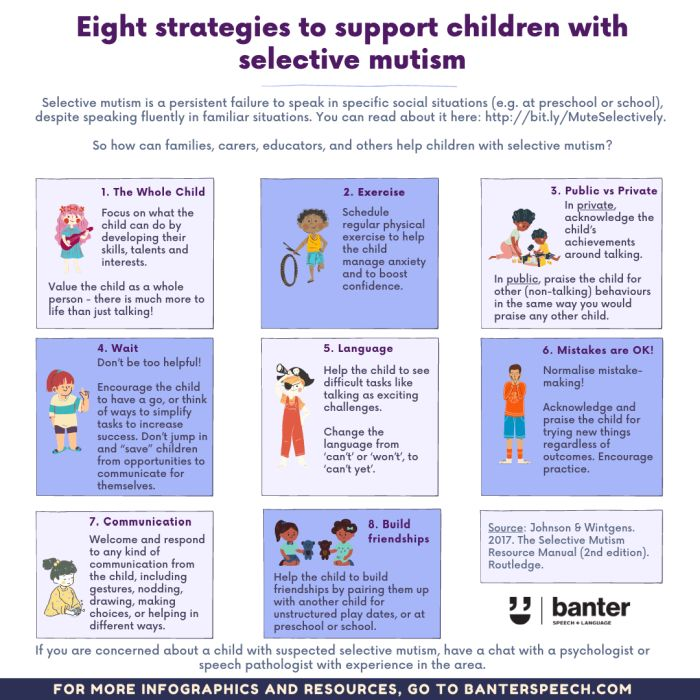 Strategies to support children with selective mutism