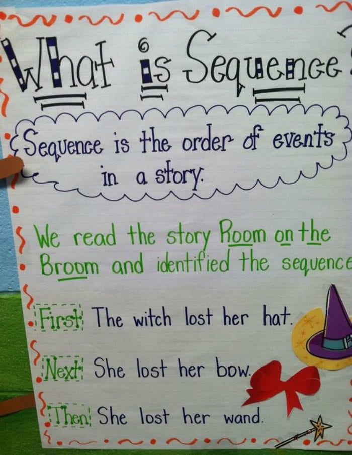 What Is Sequence anchor chart featuring first, next, then