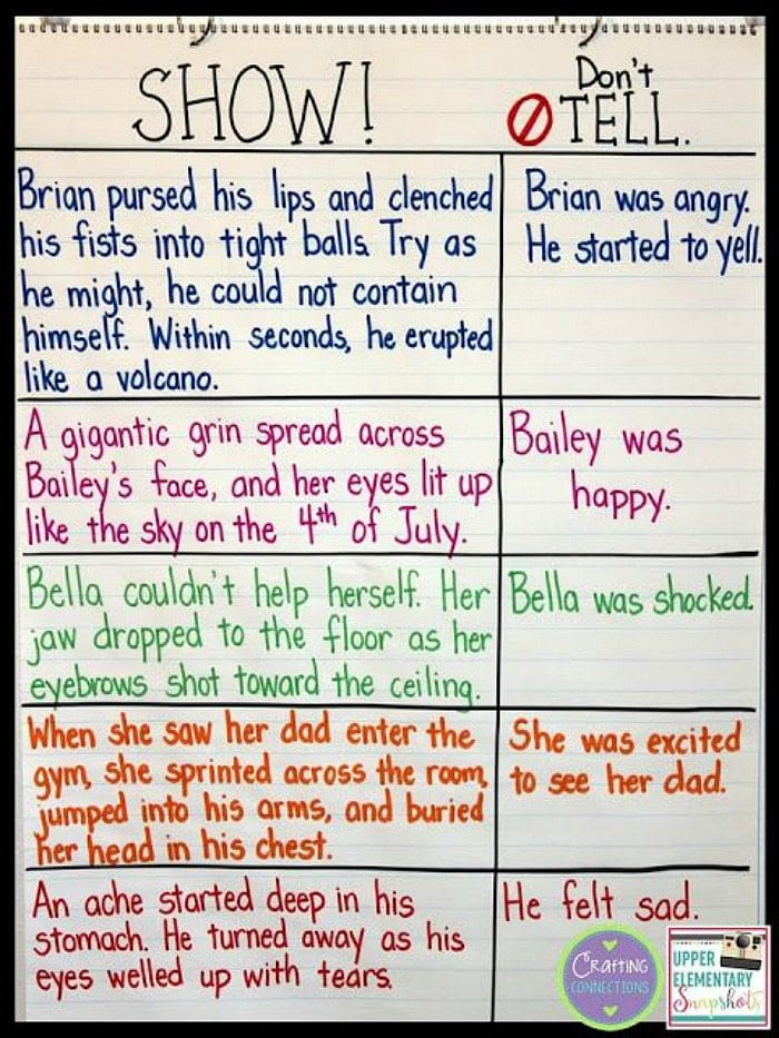 Show, Don't Tell anchor chart with examples of both good and bad writing