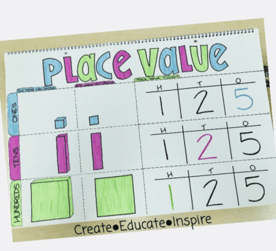 Simple place value anchor chart