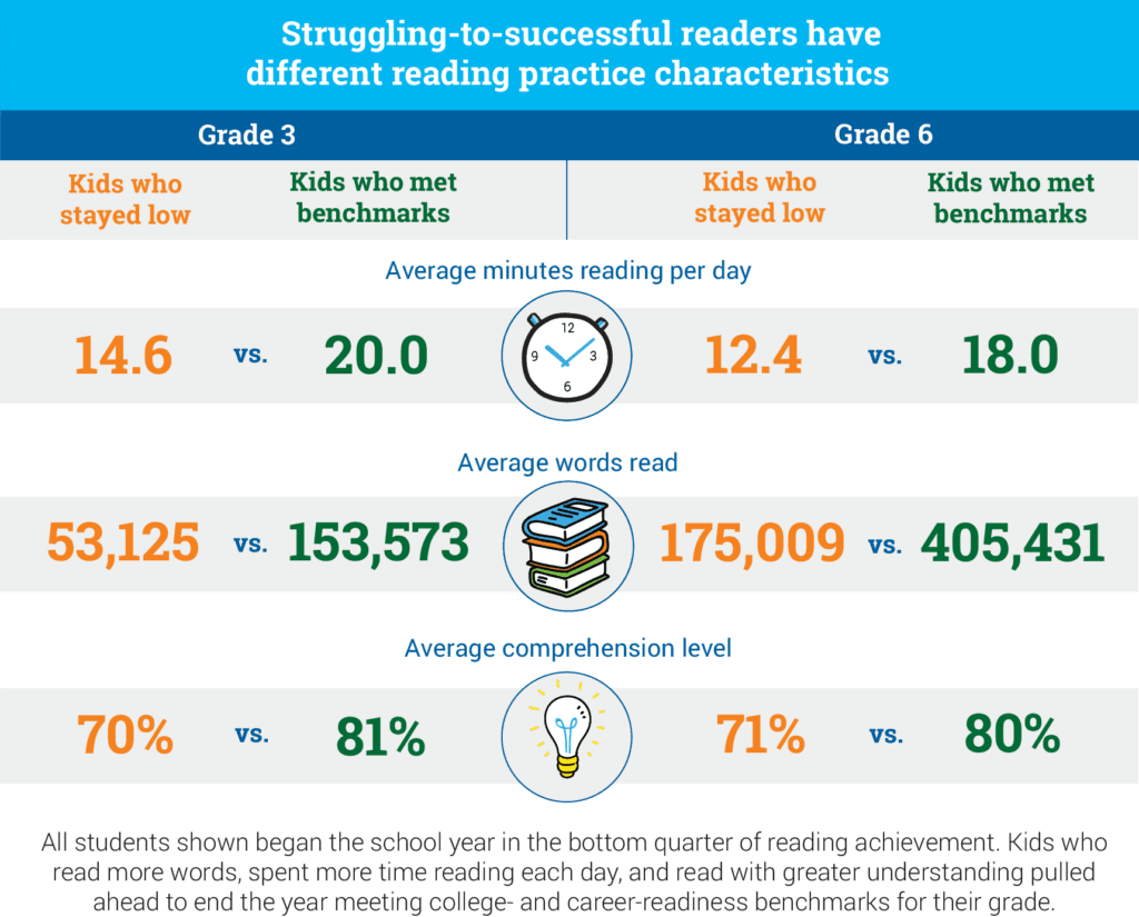 Chart: Reading Practice Characteristics of Struggling Readers