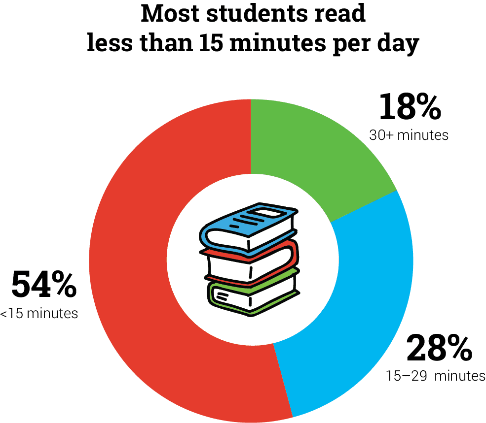 Chart: Reading Time of Students