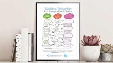 Free Poster - Negative Student Behaviors Aren't What They Seem