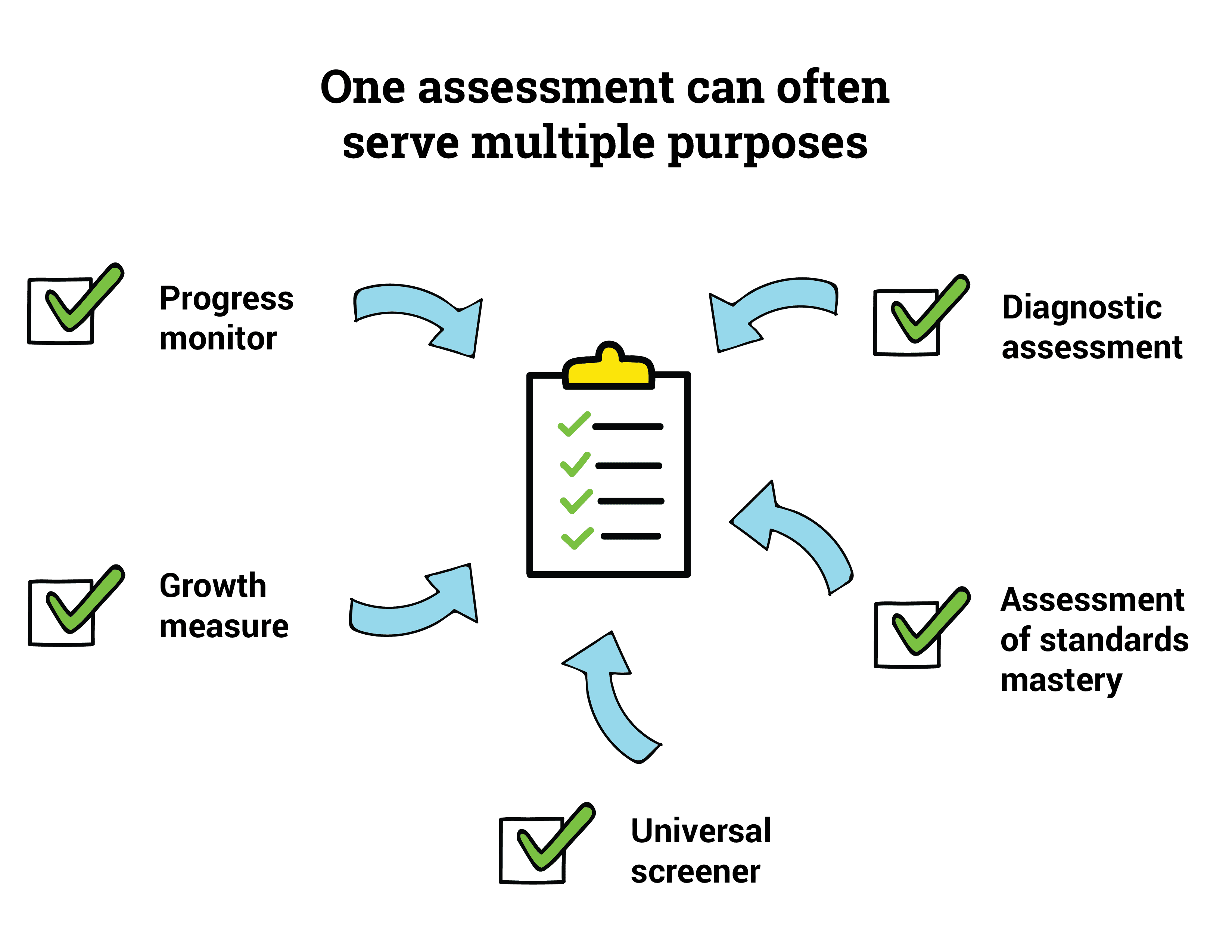 One Assessment Multiple Purposes Graphic - Testing in Schools