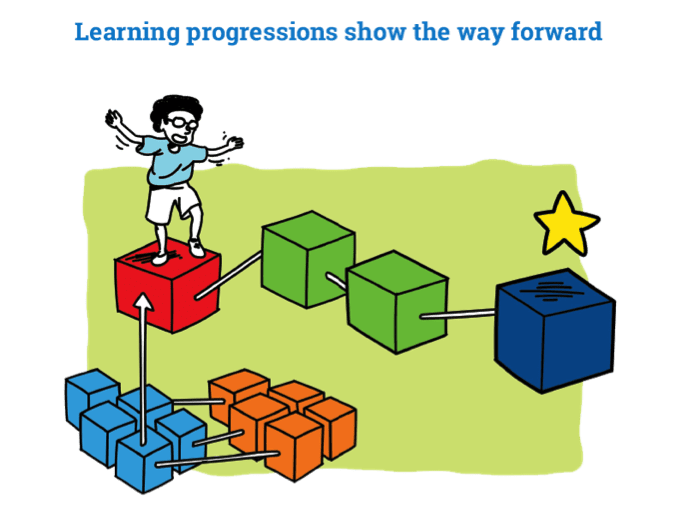 """Learning Progressions Show the Way Forward"" illustration of Student climbing on blocks - testing in schools"