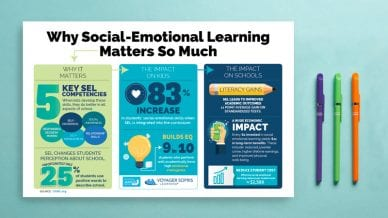 Here are the SEL Statistics You Need At Your Fingertips