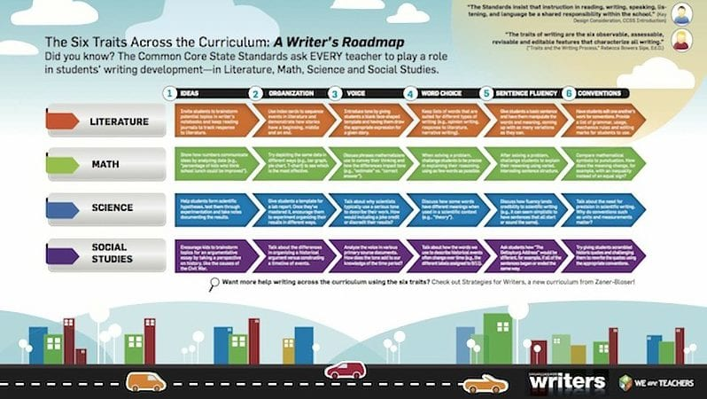 writing across the curriculum sample assignments