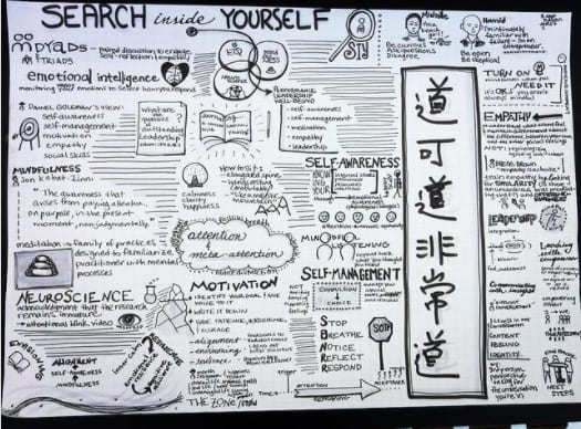Sketchnotes to research