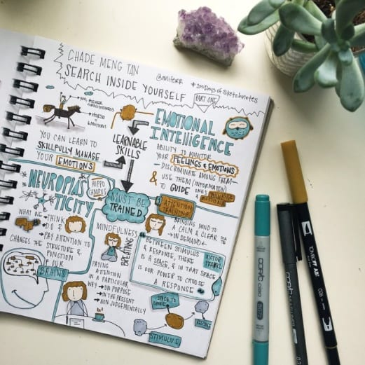 Sketchnotes for complex thinking