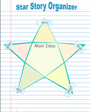 A graphic organizer in the shape of a star for young readers