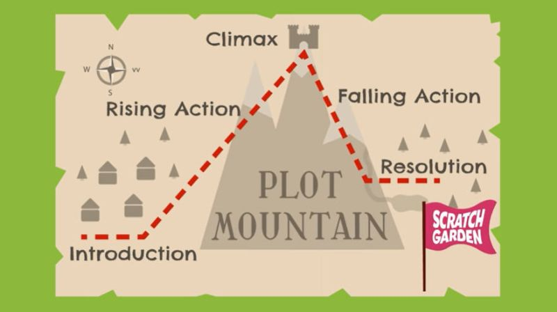 Still from Story Elements Videos showing Plot Mountain