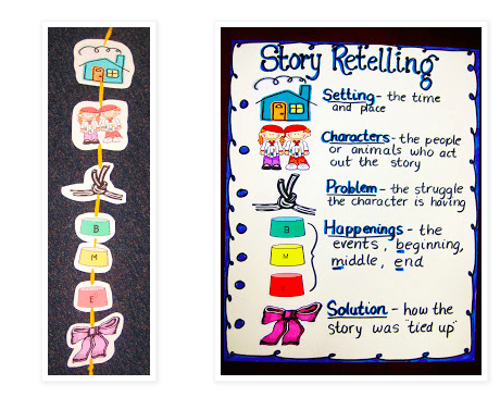 First grade reading comprehension anchor chart about story retelling